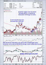 3 Year Silver Chart Fast And Furious Silver Prices Prepare To Rocket To New All