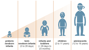Child Developmental Stages And Growth Chart Children Growth Chart Cahaya Clinics