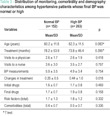 Therapeutic Inertia And Control Of High Blood Pressure In