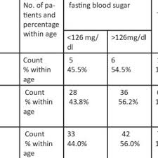 Regular Blood Sugar Levels Chart Age Wise Distribution Of Fasting Blood Sugar Level