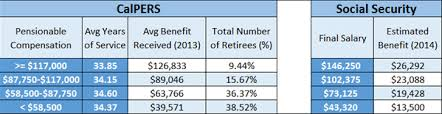 Calpers Retirement Chart 3 At 50 Average Calpers Pension Up To 5 Times Greater Than