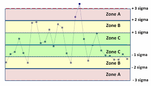 Zone Control Chart Control Chart Rules Process Stability Analysis Process