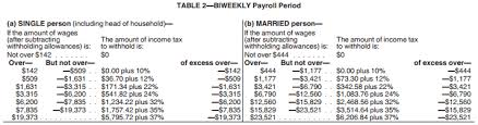 2018 ine tax brackets and rates