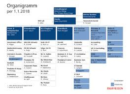 Ubs Organizational Chart Raiffeisen Shuffles Management