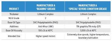 Grease Thickener Compatibility Chart Simple As Soap The Risks Of Grease Mixing Industrial