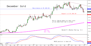 Kitco Base Metals Prices Charts Tuesdays Charts For Gold Silver And Platinum And Palladium