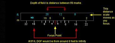 Lens Dof Chart Dof Table W Definitions