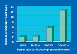 Decompression Chart Alert Diver Conservative Diving