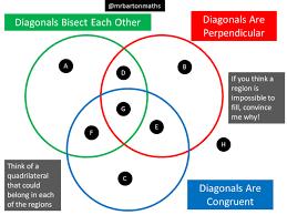 Venn Diagram Of Quadrilaterals Diagonals Of Quadrilaterals Maths Venns