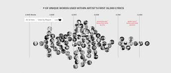 Whos The Best Rapper With The Most Words Routenote Blog