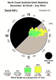 Surfside Tide Chart North Coast Surfside Surf Forecast And Surf Reports Tobago