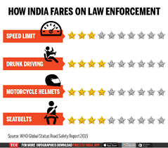 Over Year Lakh 2020 Road Times - Way Behind Kill Target India A Accidents Still Of News