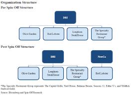 20 Logical Restaurant Structure Chart