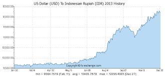 Us Dollar Usd To Indonesian Rupiah Idr History Foreign