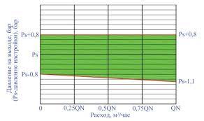 Характерные причины отказов и испытания квартирных  Контрольная зона графика зависимости давления на выходе от расхода при входном давлении 8 бар