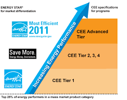 Ceer Rating Chart Cee Tiers And Energy Star Cee Consortium For Energy Efficiency