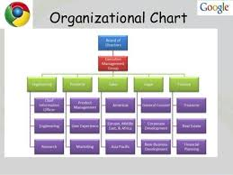 18 Inquisitive Google Inc Org Chart