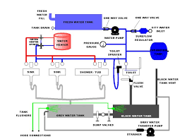 rv water system rv water system diagram wiring diagram show