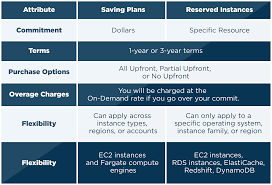 How To Save On Cloud Costs With Aws Savings Plans Cloudcheckr