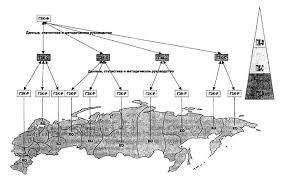 Дипломная работа Земельный кадастр как инструмент регулирования  Организационное построение государственного земельного кадастра