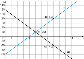 consider the following graphs of linear equations decide which line has a positive slope and which has a negative slope then calculate each line s exact