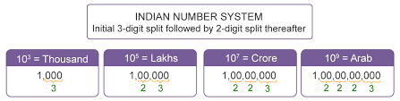 International Value Chart Number System Introduction Indian And International Number
