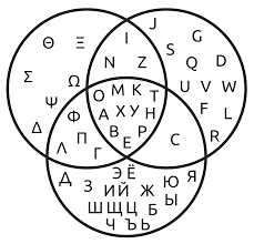 A Venn Diagram Is Shown Below Venn Diagram Wikipedia