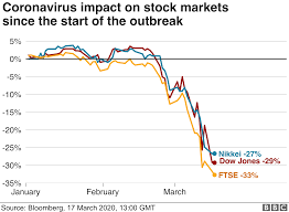 Coronavirus: Stocks bounce as volatility continues - BBC News