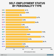 self employment status by personality type