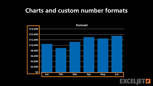 Charts And Custom Number Formats