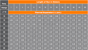 Sprinkler Pipe Schedule Chart Blazemaster Cpvc Specification And Support
