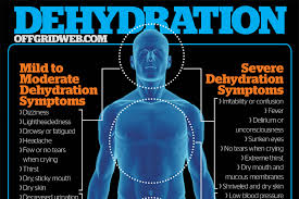 Image result for How to Recognize Dehydration Symptoms