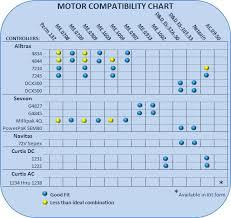 Brushed To Brushless Conversion Chart Thunderstruck Motors Motor Compatibility Chart