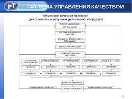 Курсовая работа Управление качеством и конкурентоспособность  Управление качеством темы курсовых