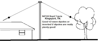 hamradio antenna s by n4tux boyd travis kingsport tn length requirement for the equivalent electrical length the inverted vee antenna will be shorter by 2 5% depending on the angle from horizontal