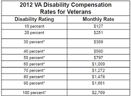 Va Benefits Compensation Chart Disabled Veterans Benefits