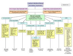 How To Do An Organizational Chart In Excel 40 Free Organizational Chart Templates Word Excel
