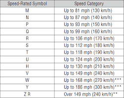 Toyo Tire Rating Chart Safety Information Toyo Tires