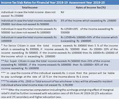 Income Tax Rate Chart For Ay 2019 20 Income Tax Slab Rates Applicable For Financial Year 2018 19