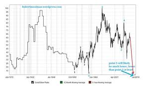 Gold Silver Ratio Signals Much Higher Silver Prices Kitco