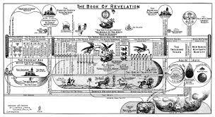 Book Of Revelation Chart Theology Gone Bad Psnt Net