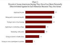 Harvard Chart Poll Finds That At Least One Quarter Of Asian Americans