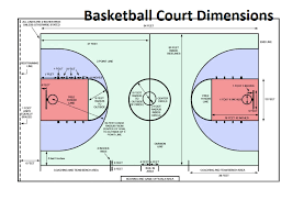 basketball court dimensions all sports