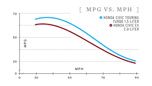 a tale of two honda civics turbo vs non turbo fuel economy a tale of two honda civics turbo vs non turbo fuel economy