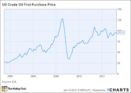 Us Crude Oil Price Chart Why Oil Prices Are Bound To Stagnate The Motley Fool