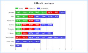 Cricket World Cup Winners Statisticstimes Com