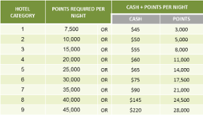 Spg Cash And Points Chart Looking At The Details Of Marriotts New Cash And Points