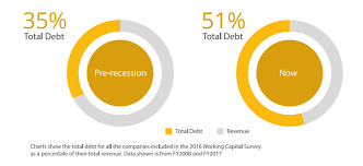 Working Capital Chart Five Tips For Effectively Managing Working Capital Softco
