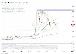 AMC Stock: Is It a Buy or Sell on ...