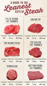 Best Cuts Of Steak Best 2020